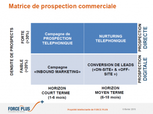 schema_prospection_commerciale_forceplus