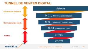 définition de la conversion de leads tunnel de vente digitale (FORCE PLUS)