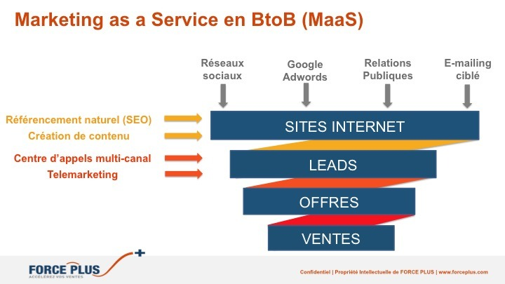definition-marketing-as-a-service-maas-btob-france-europe