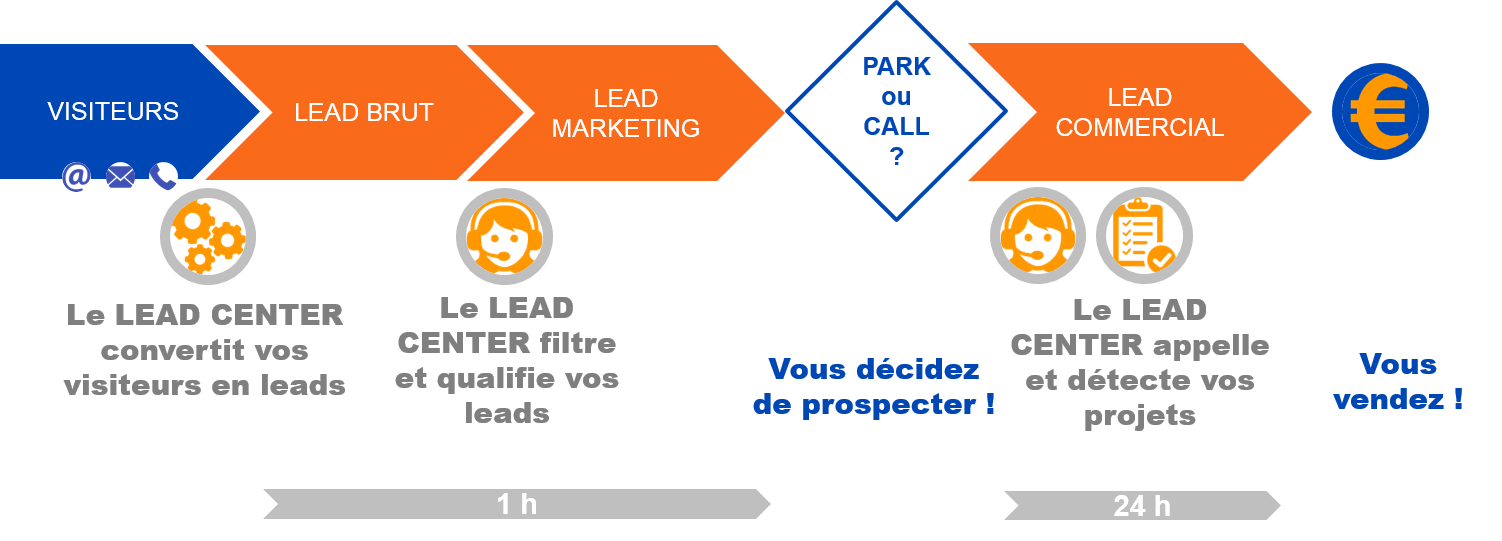 services de gestion de leads