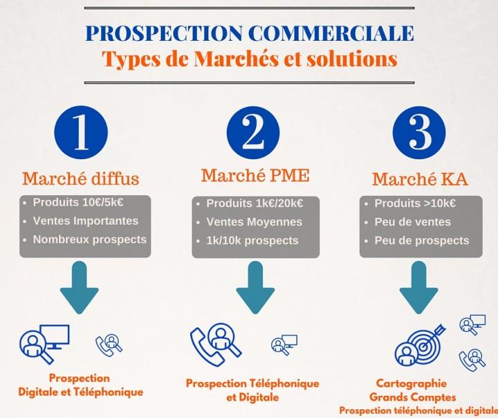 Segmentation marchés pour le prospection commerciale France pour sociétés étrangères.