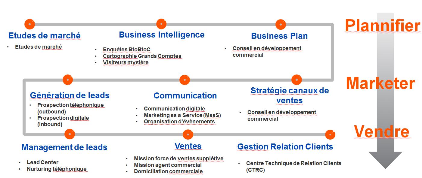 Exemple business plan en francais