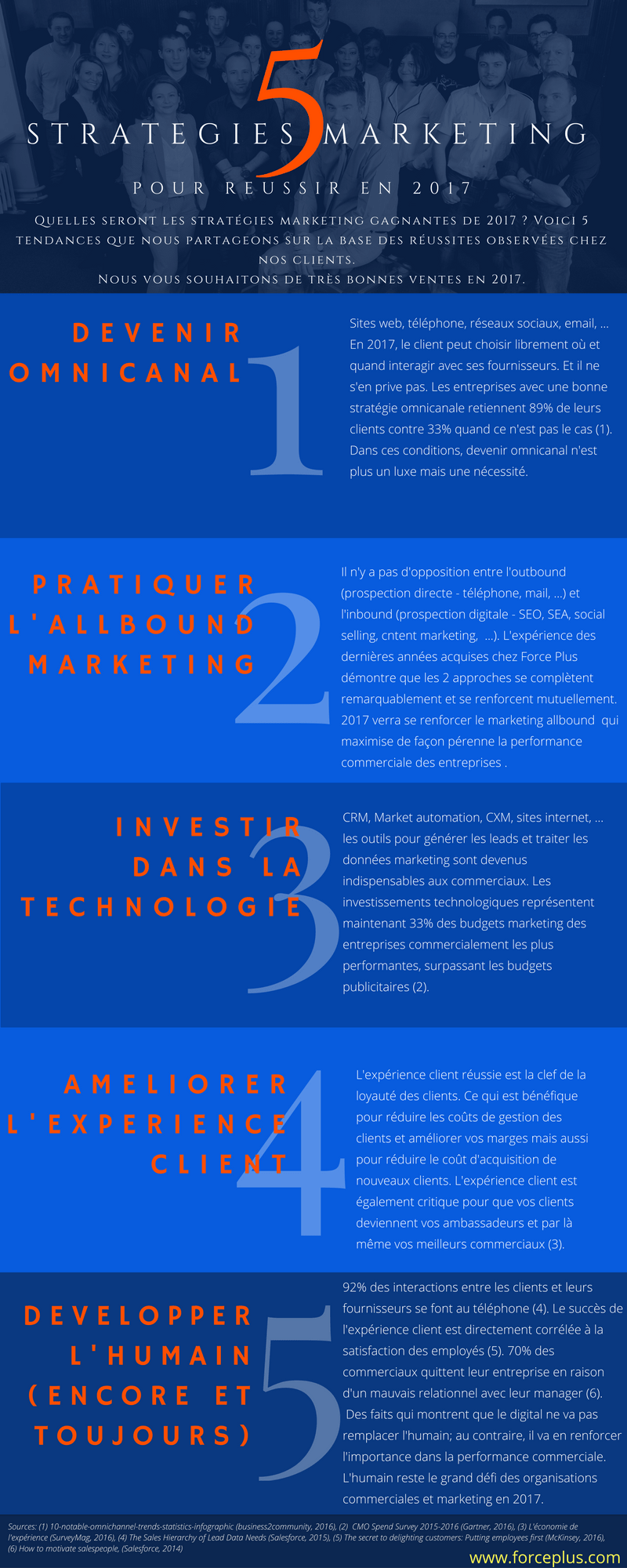5-strategies-marketing-pour-reussir-en-2017-infographie
