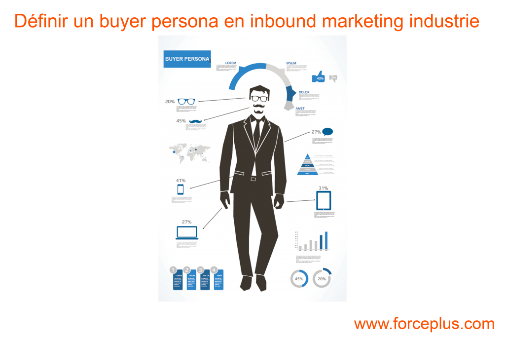 définir un buyer persona en inbound marketing industrie | FORCE PLUS