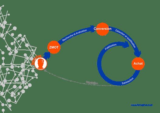 génération de leads BtoB le parcours d'achat client 4.0
