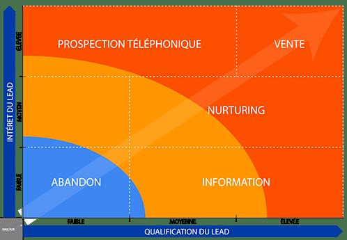 Lead nurturing digital et aprcours d'achat
