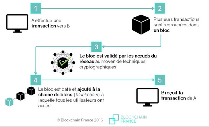 Définition blockchain