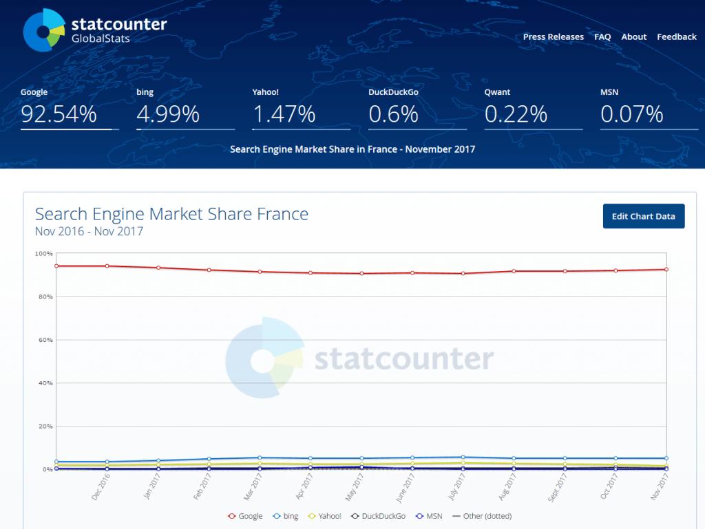 Quels moteurs de recherche est le plus utilisés en France