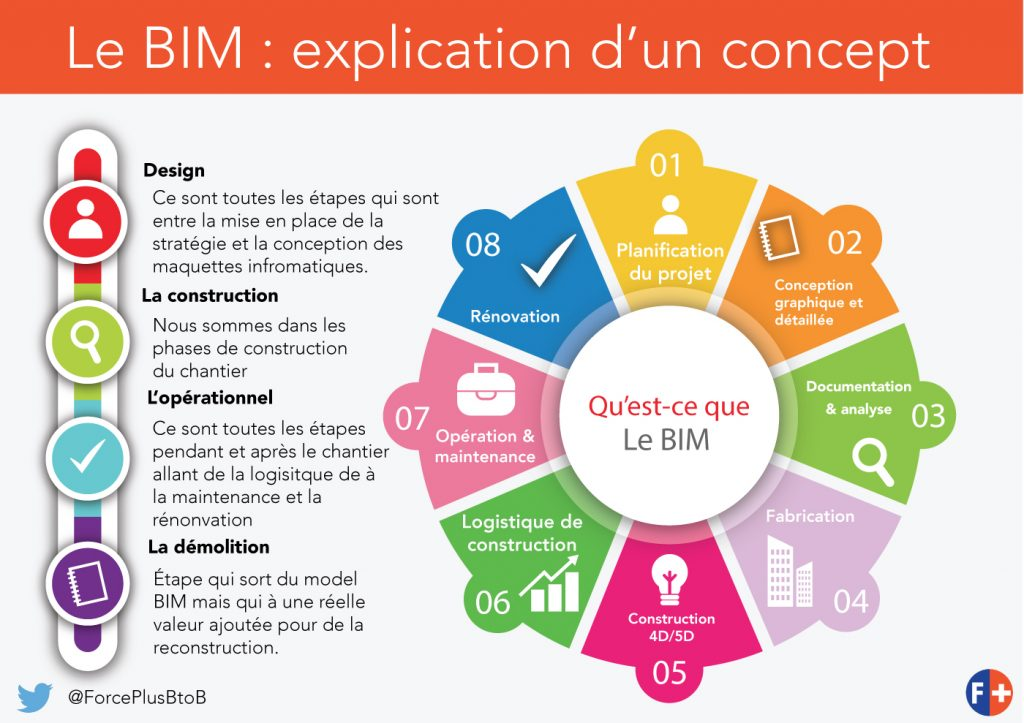 défintion du BIM | Force Plus