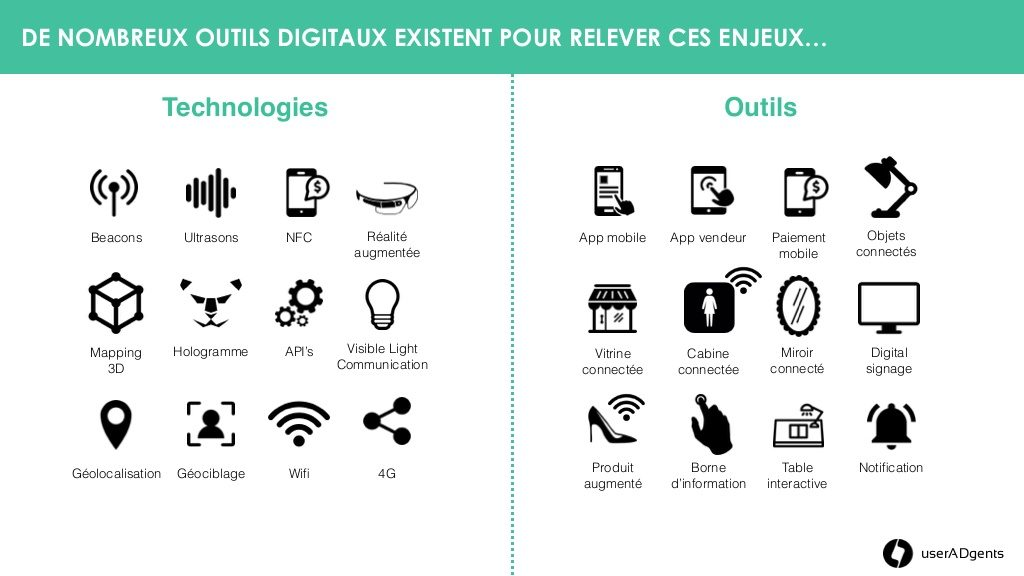 phygital et ses outils by Force Plus