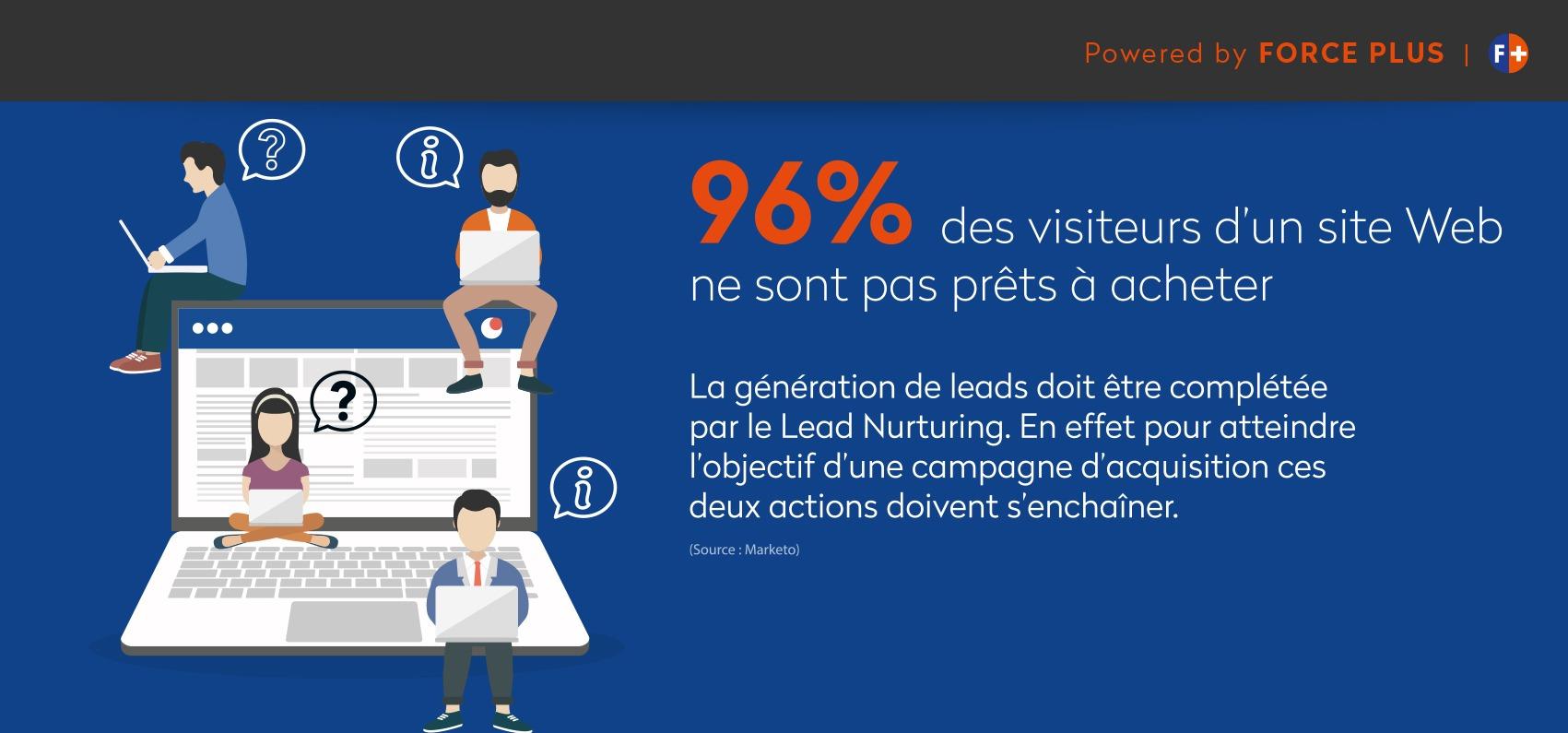 lead nurturing, 96% des visiteurs ne se transforment pas en client   Force Plus