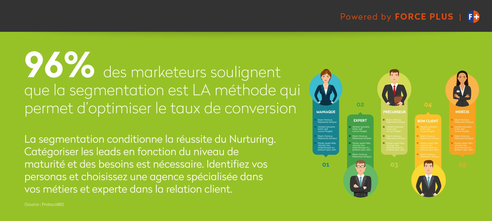 segmentation et fichier de prospection | FORCE PLUS