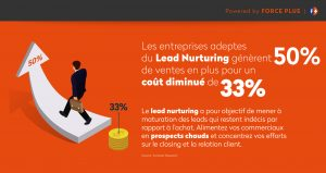 50% de leads en plus | force plus