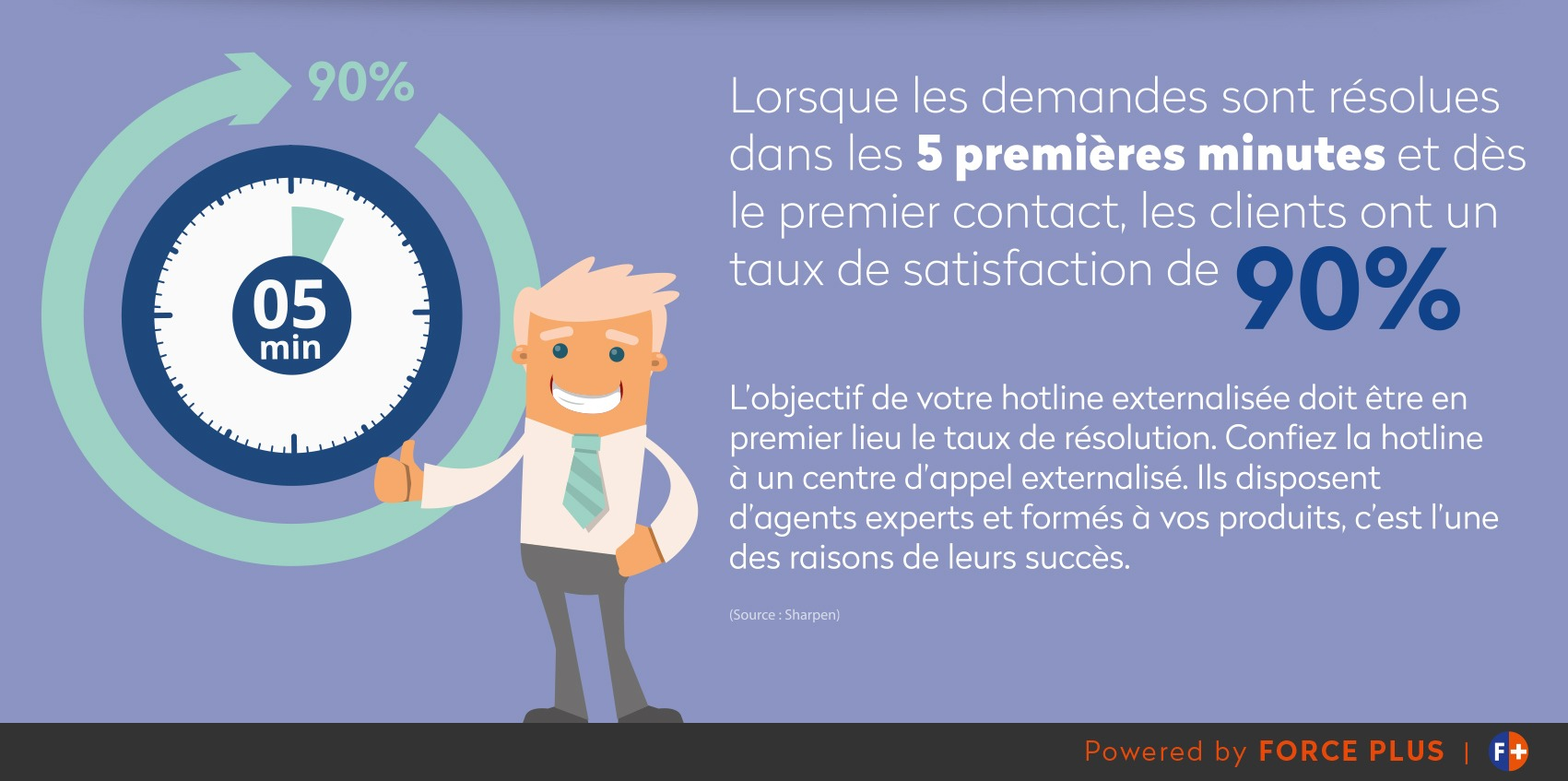 Taux de satisfaction des hotline HVAC | FORCE PLUS