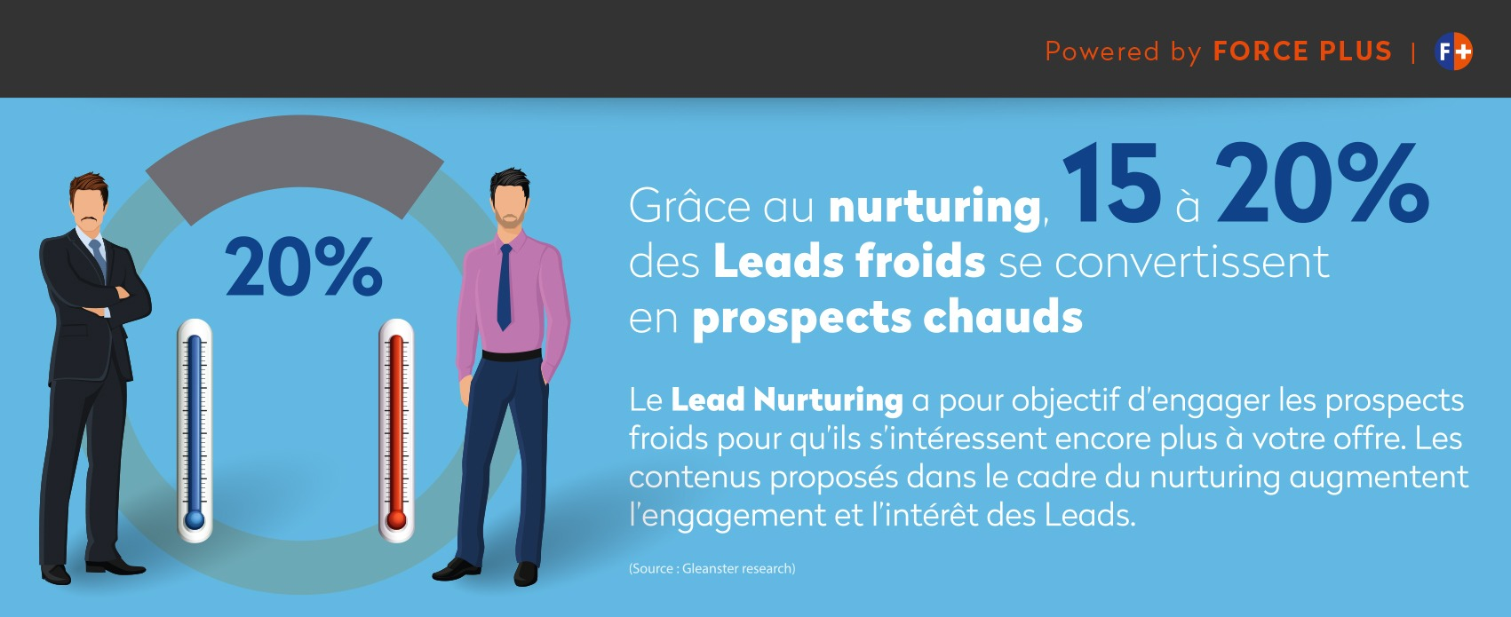 20% de leads en plus | FORCE PLUS