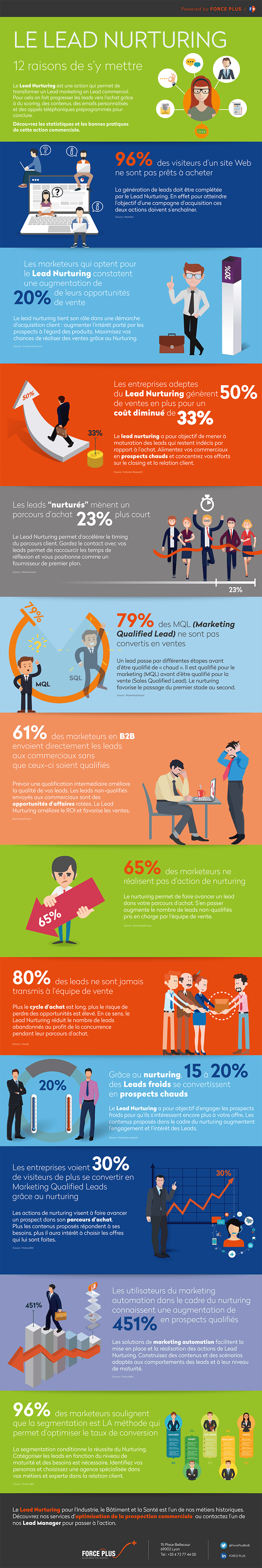 lead nurturing efficace infographie | FORCE PLUS