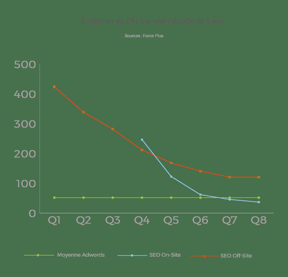 Evolution du coût d'un lead