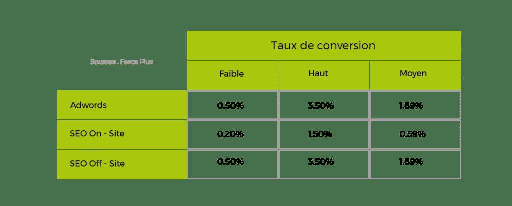 Taux de conversion et coût d'un lead