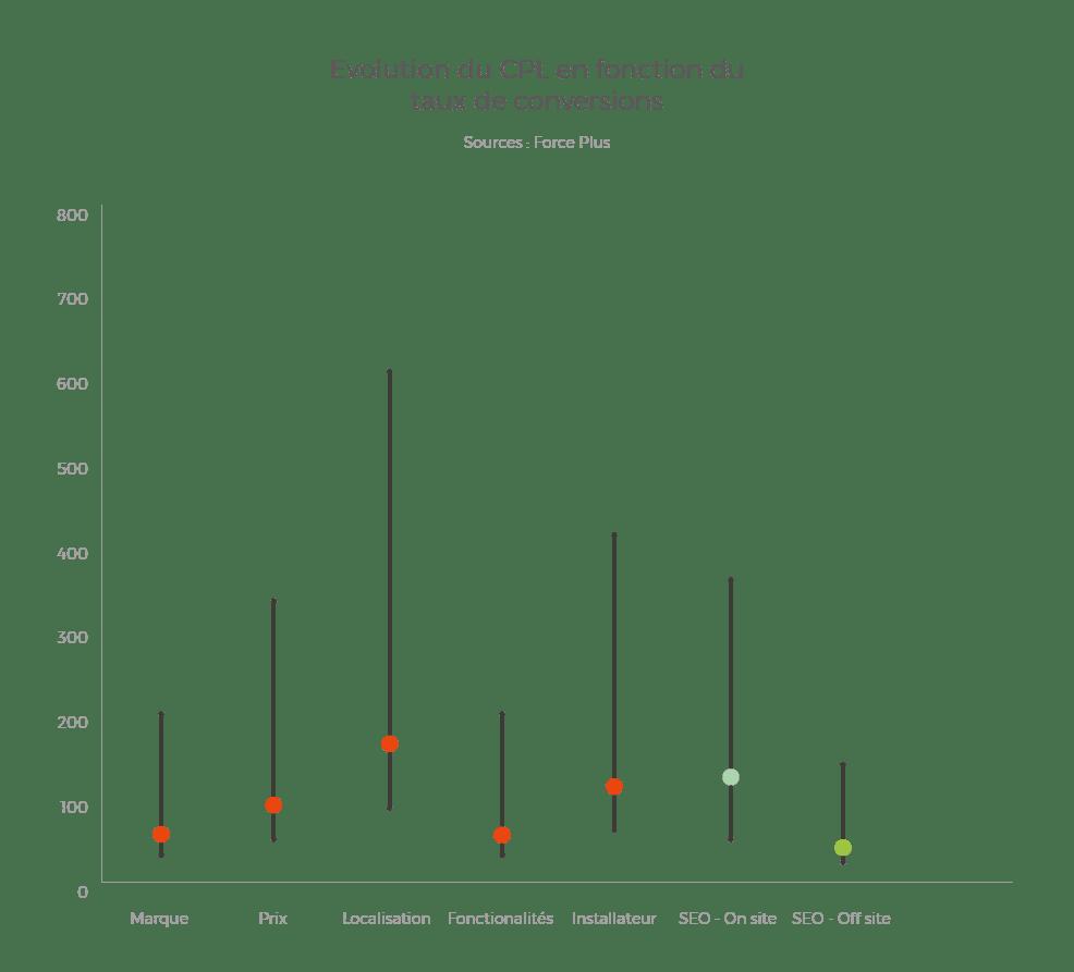Evolution du CPL et coût d'un lead