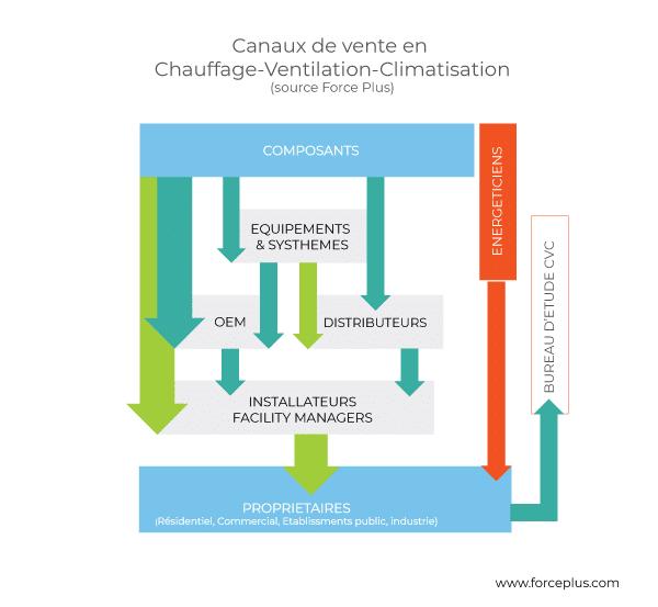 Graph-Canaux-Ventes-CVC