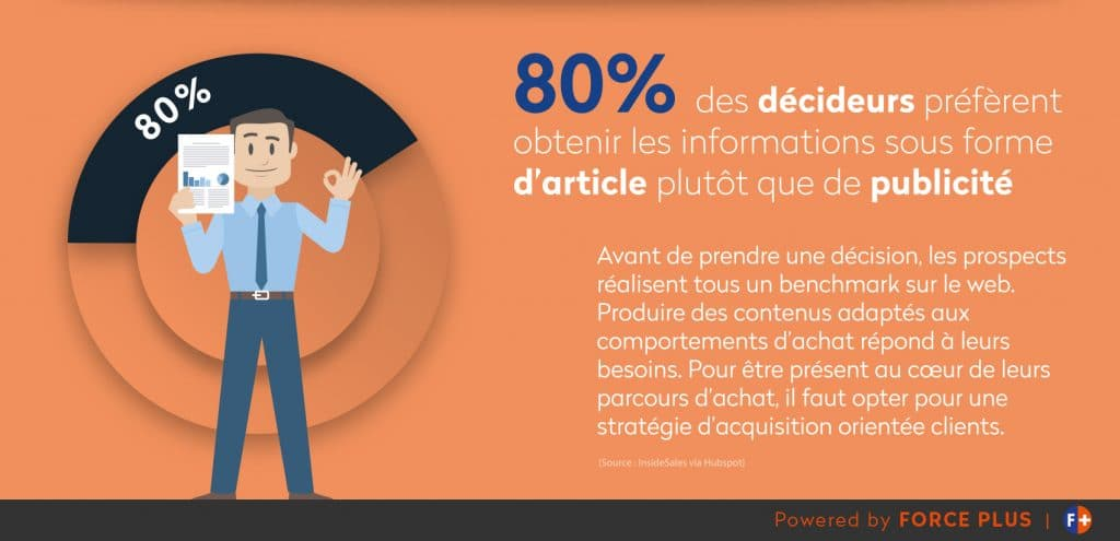 stratégie inbound marketing BtoB | Force plus