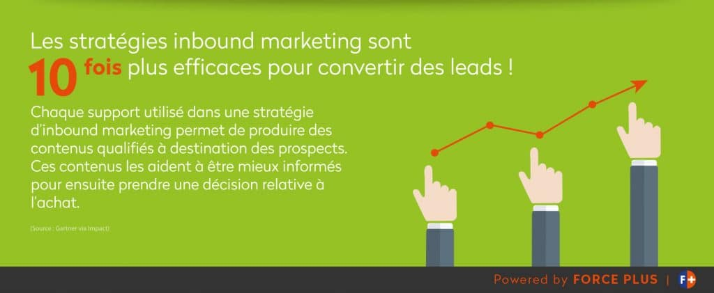 stratégie inbound marketing - Forceplus