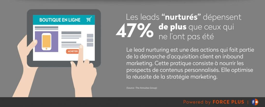 nurturing de leads et inbound marketing | FORCE PLUS