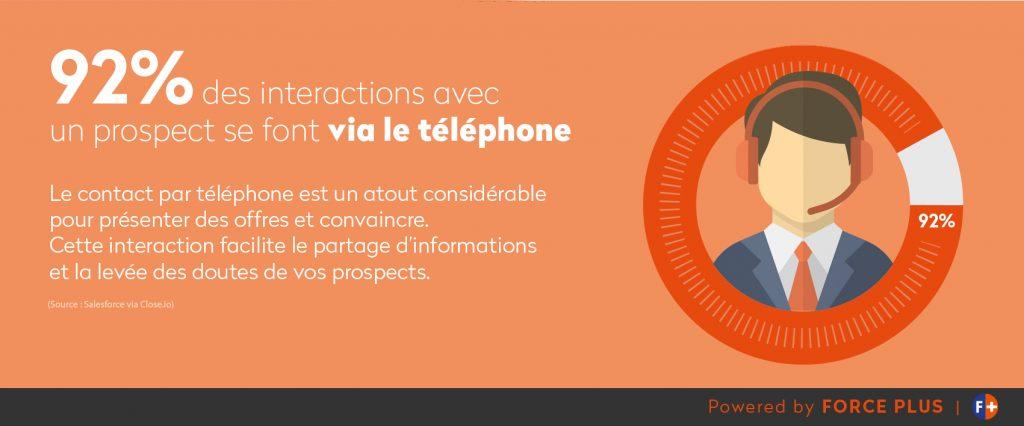 détection de projets par la prospection téléphonique | Forcce Plus