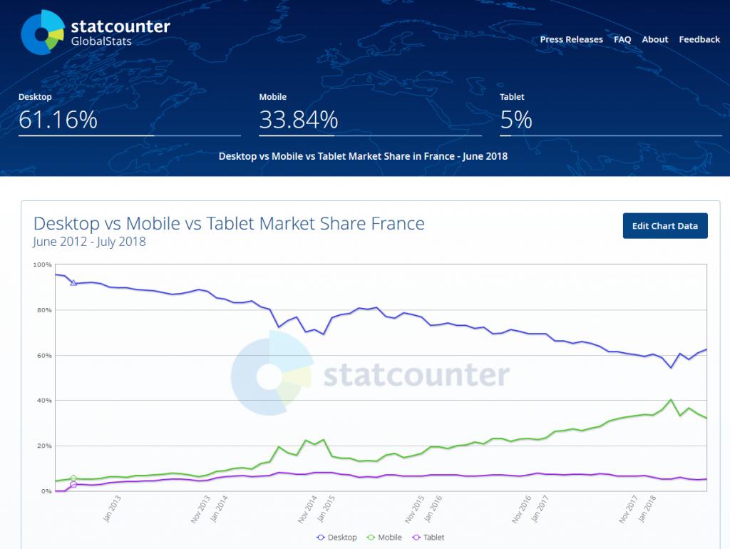 utilisation du mobile de juin 2012 à juin 2018 France