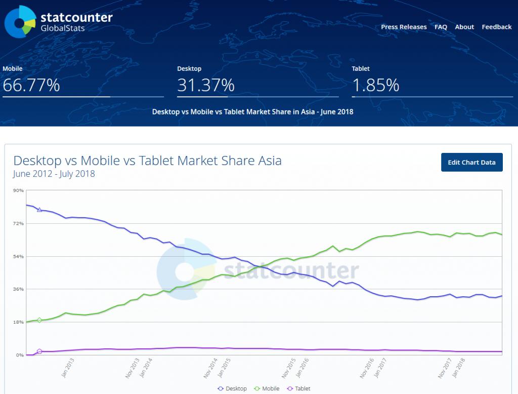 utilisation du mobile juin 2012 à juin 2018 Asie